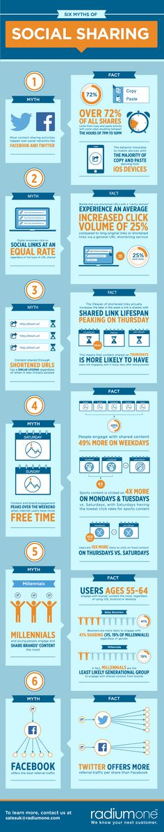 Infographic: The myths of social sharing