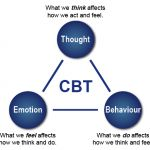 Public Speaking Anxiety: Can Cognitive Behavioral Therapy Help? Cbt Therapy, Anxiety Therapy, Therapy Tools, Cbt Counselling, Counselling Training, Presentation Skills Training, How To Cure Anxiety, Mental Health Disorders, Cognitive Behavioral Therapy