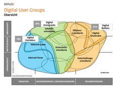 Digital User Groups