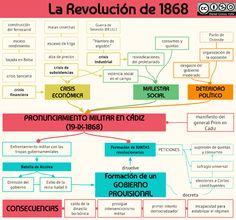La Revolución de 1868 Study Tips, Back To School, The Past, Teaching, International Relations, Socialism, Maps, Social Science, The World