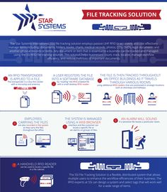 Infographic for an RFID file tracking system by helen48