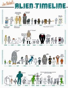 Alien Species and Linear Timeline of their reported appearances on Earth.