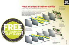 New Camera Shutter Cheat Sheet.  So informative and Jargon Free. #Photography_Tips #Photography_Lesson.
