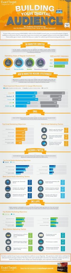 How Are Digital Marketers Growing Mobile, Email And Social Media Audiences [infographic]