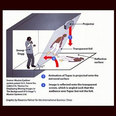 The Tupac Hologram: How it was done