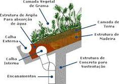 telhado ecológico como fazer - Pesquisa Google