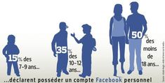 Social networks are prohibited for children under 13 years. However, it is sufficient that the child change his birth year to get there. Facebook firm would establish a system that allows parents a better surveillance. Unfortunately, they are not very secure and we get a percentage of 15% of 7-9 year olds who have a facebook account.