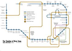 Time line of River Song