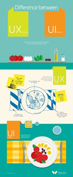 Infographie expliquant la différence entre le design d'interface et d'expérience - Wassai Estudio Creativo