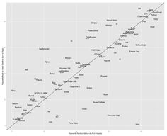 #java #second #ranked #programming #language of #world after #javascript