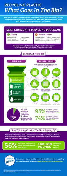 Ziploc Recycling Plastic: What Goes In The Bin infographic