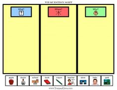 great visual representation of sorting/categorizing WH questions for those children that are having conceptual difficulties with this concept/