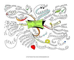 Possible mind map!
