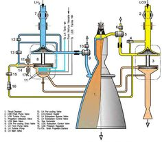 rocket engine diagram google search space exploration rh pinterest com model rocket engine diagram 350 rocket engine diagram