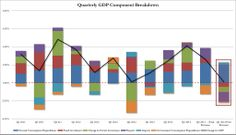 Oops! US Economic Growth Crashes To Just 0.1% In Q1   The U.S. economy barely grew in the first quarter as exports tumbled and businesses accumulated stocks at the slowest pace in nearly a year, but activity already appears to be bouncing back.  http://www.ebctv.net/economics-business/oops-us-economic-growth-crashes-just-0-1-q1/