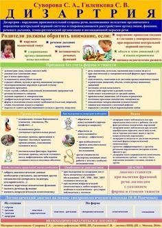 Russian Language, Dyslexia, Speech Therapy, Preschool, Teaching, Education, Languages, Kids, Preschools