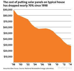 The cost of putting #solarpanels on a typical house dropped nearly 70% since 1998