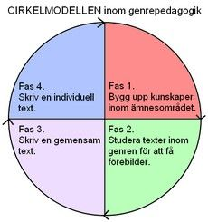 cirkelmodellen_genreped_230 Learn Swedish, Good Student, Study Tips, Coaching, Language, Teacher, Writing, Education, School