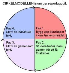 cirkelmodellen_genreped_230