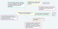 importancia de la didáctica en elejercicio de la docencia. Mind Maps, Social Skills, Self Esteem, Exercises