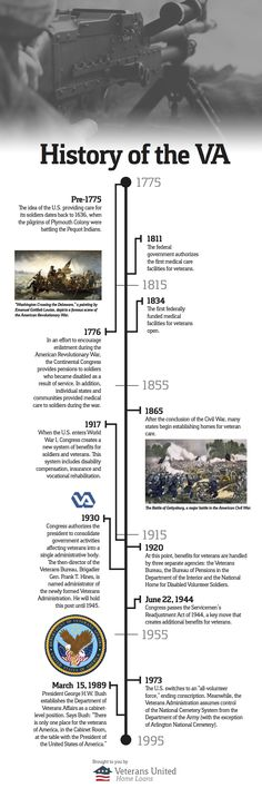 History of the Department of Veterans Affairs