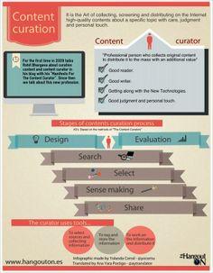 Infografía en inglés de Yolanda Corral de HangoutON sobre el método las 4S's de la content curation, de Javier Guallar y Javier Leiva, loscontentcurators.com