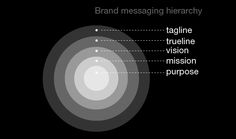 Brand messaging hierarchy   Marty Neumeier
