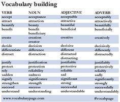Vocabulary Building  www.vocabularypage.com