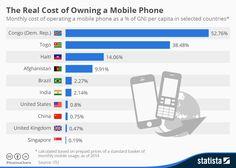 Wat het bezit van een mobiele telefoon echt kost — Wel.nl