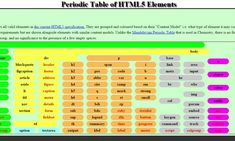 Html Cheat Sheet, Cheat Sheets, Programming Websites, Html Css, Web Development, Cheating, Periodic Table, Coding, Author