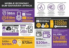 """Ken Banks on Twitter: """"Neat little infographic on Sub-Saharan Africa's mobile economy in 2015 (via @africatechie). #mobile #Africa https://t.co/VaD5Uy7DCi"""""""