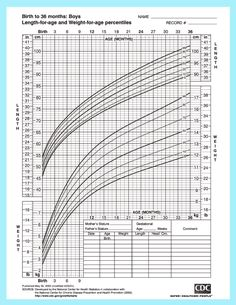 Who Growth Charts Better Chart To Use For Tfed Babies Many Pediatricians Only Formula Fed Baby T Feeding Moms Need A