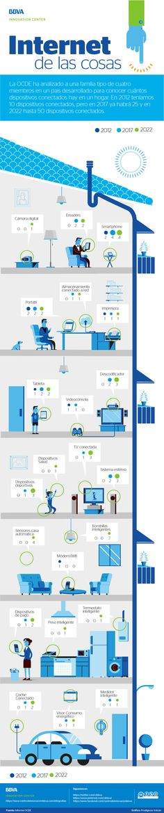 Infographic: Internet of Things: connected home - BBVA Innovation Center Computer Technology, Smart Home Technology, Computer Science, Marketing Digital, Future Jobs, Digital Strategy, Innovation Centre, Digital Trends, Cloud Computing