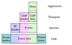 Internet protocol suite, TCP/IP.  Standards, Internet Engineering Task Force.
