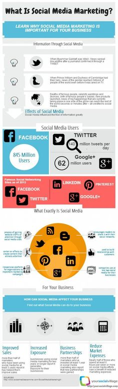 What is #SocialMedia marketing? [ #infographic ]