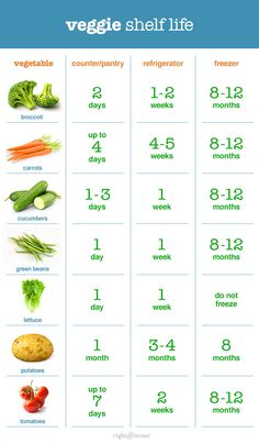 This chart has everything you need to know about storing vegetables!