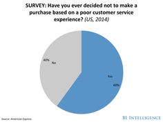 Customer service experiences are more important than ever in the age of e-commerce - Business Insider What Is Customer Service, Customer Service Experience, Street Marketing, Guerilla Marketing, Cannabis, Print Advertising, Advertising Campaign, Print Ads, Web Banner Design