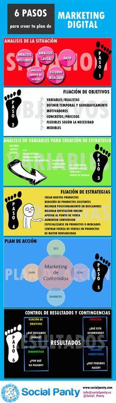 Infografia explicativa de los 6 pasos para crear tu Plan de #MarketingDigital