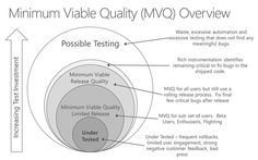 The future of quality is easy with EaaSy and MVQ - Data Driven Quality - Site Home - MSDN Blogs