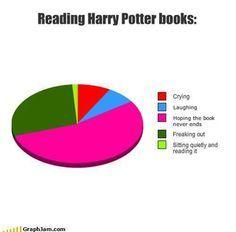 Reading Harry Potter books Graph