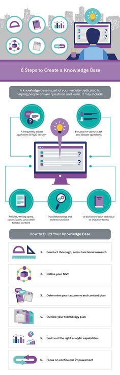 8 best Salesforce - DEVELOPERS images on Pinterest Banner - api calculation spreadsheet