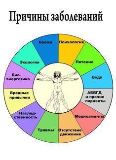 Причины различных заболеваний или что есть болезнь