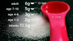 BBC iWonder: How much is too much salt? Useful survey / educational webpage
