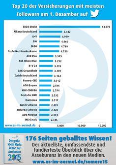 Versicherungen auf Twitter - Aktuelle Zahlen vom 1. Dezember 2015 #Versicherung #Twitter #Studie #Infografik #Assekuranz