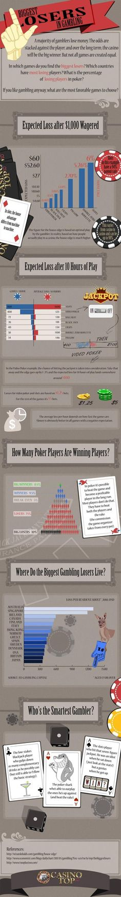 This infographic is all about the biggest losers in gambling.  When you wager on the blackjack table or insert coin in slot machine, players will be up against the house benefit.