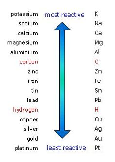 The reactivity series of metal - carbon and hydrogen are not metals, but they are shown for comparison chemistry Electrolysis - AQA - Revision 2 - GCSE Combined Science - BBC Bitesize Gcse Chemistry Revision, Study Chemistry, Chemistry Classroom, Gcse Revision, Chemistry Lessons, Chemistry Notes, Teaching Chemistry, Science Notes, Science Chemistry