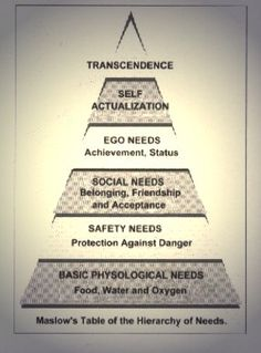 Abraham Maslow's hierarchy of needs.Dr Maslow has been one of my greatest teachers. Psychiatric Nurse Practitioner, Psychiatric Nursing, Spiritual Enlightenment, Spirituality, Maslow's Hierarchy Of Needs, Psychology 101, Abraham Maslow, First Principle, Cosmic Consciousness