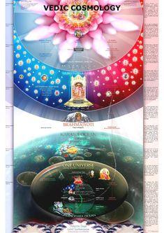 Vedic Cosmology - The Planets of the Material Universe Lord Krishna Wallpapers, Srila Prabhupada, Lord Krishna Images, Krishna Pictures, Fable, Krishna Art, Krishna Temple, Shree Krishna, Vedic Astrology