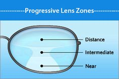 What You Should Know about Progressive Lenses. Gonna take some time with these.