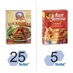 Trade-Up Tuesday: Hodgson Mill Buckwheat pancakes are higher in fiber and protein, and lower in sugar and sodium, than other pancake mixes. Kids Nutrition, No Salt Recipes, Snack Recipes, Buckwheat Pancake Mix, Nutritional Value Of Eggs, Dietitian, Tuesday, Protein